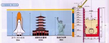 Hier mal die Dimensionen der Wasserspeicher. Selbst die Freiheitsstatue sieht klein dagegen aus. Quelle: Broschüre vom Januar 2014.